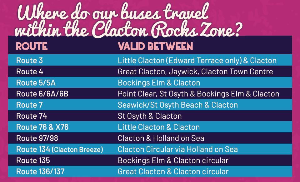 Clacton Rocks routes